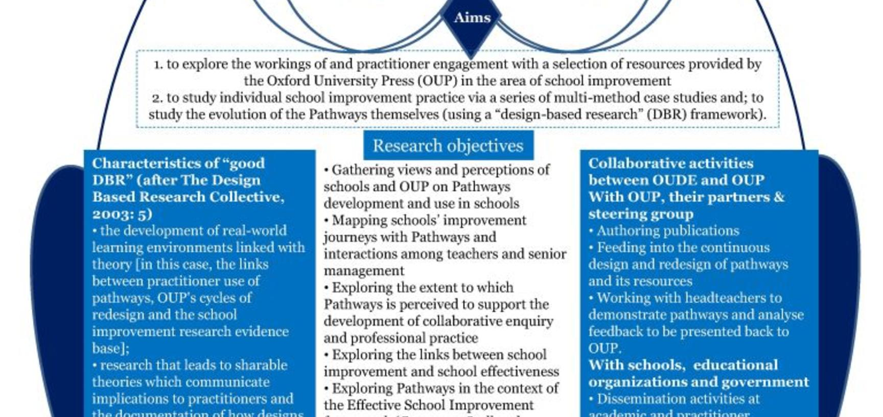 2015 poster school improvement susila davis