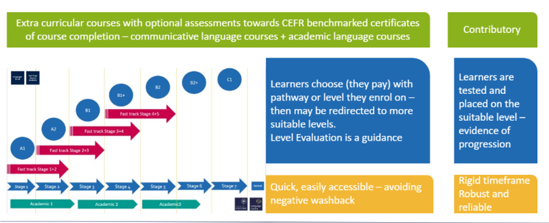 screenshot of a slide illustrating the theory behind placement testing
